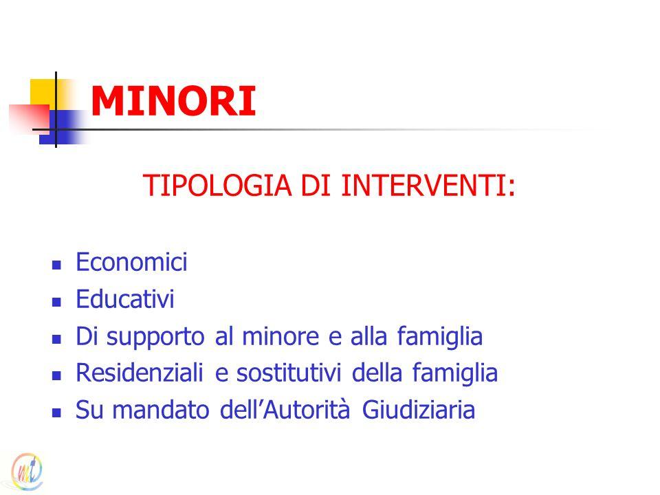 MINORI TIPOLOGIA DI INTERVENTI: Economici Educativi Di supporto al minore e alla famiglia Residenziali e sostitutivi della famiglia Su mandato dellAut