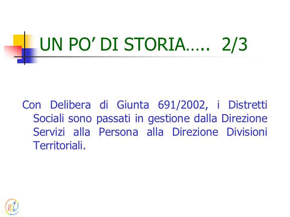 UN PO DI STORIA….. 2/3 Con Delibera di Giunta 691/2002, i Distretti Sociali sono passati in gestione dalla Direzione Servizi alla Persona alla Direzio