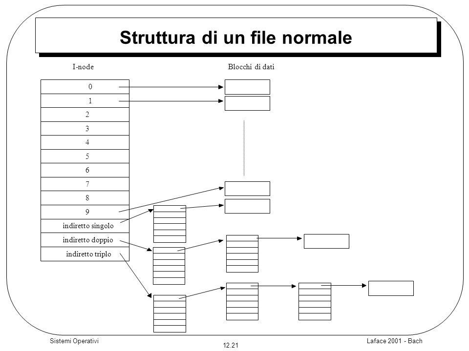 Laface 2001 - Bach 12.21 Sistemi Operativi Struttura di un file normale 0 1 2 3 4 5 6 7 8 9 indiretto singolo indiretto doppio indiretto triplo I-node