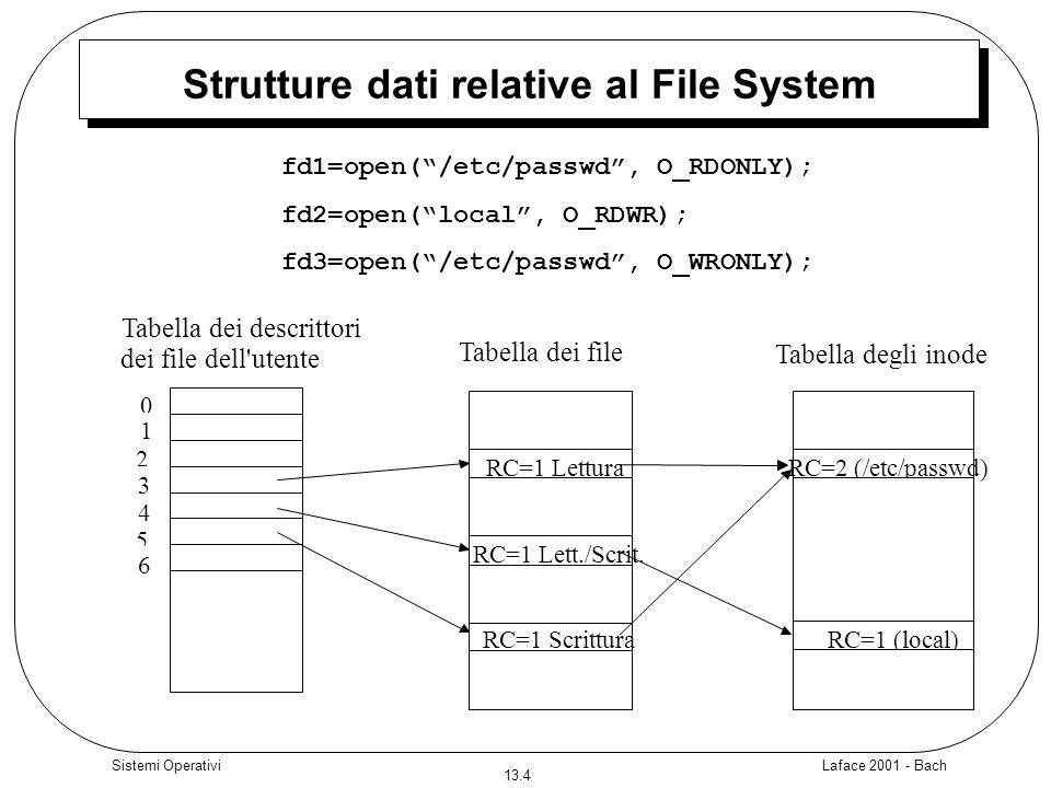 Laface 2001 - Bach 13.15 Sistemi Operativi lseek posizione = lseek (fd, offset, riferimento); fd è il descrittore del file offset è loffset in byte allinterno del file riferimento è un parametro che indica se l offset deve essere considerato: 0 (SEEK_SET) : dall inizio del file 1 (SEEK_CUR): dalla posizione corrente di offset 2 (SEEK_END): dalla fine file posizione indica loffset in byte dal quale partirà la successiva operazione di read o write.