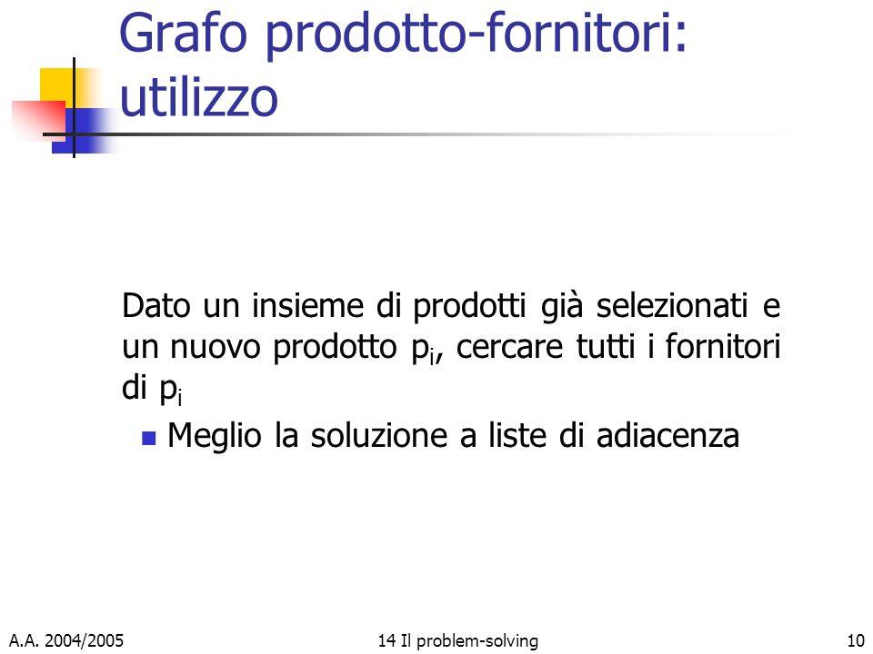 A.A. 2004/200514 Il problem-solving10 Grafo prodotto-fornitori: utilizzo Dato un insieme di prodotti già selezionati e un nuovo prodotto p i, cercare
