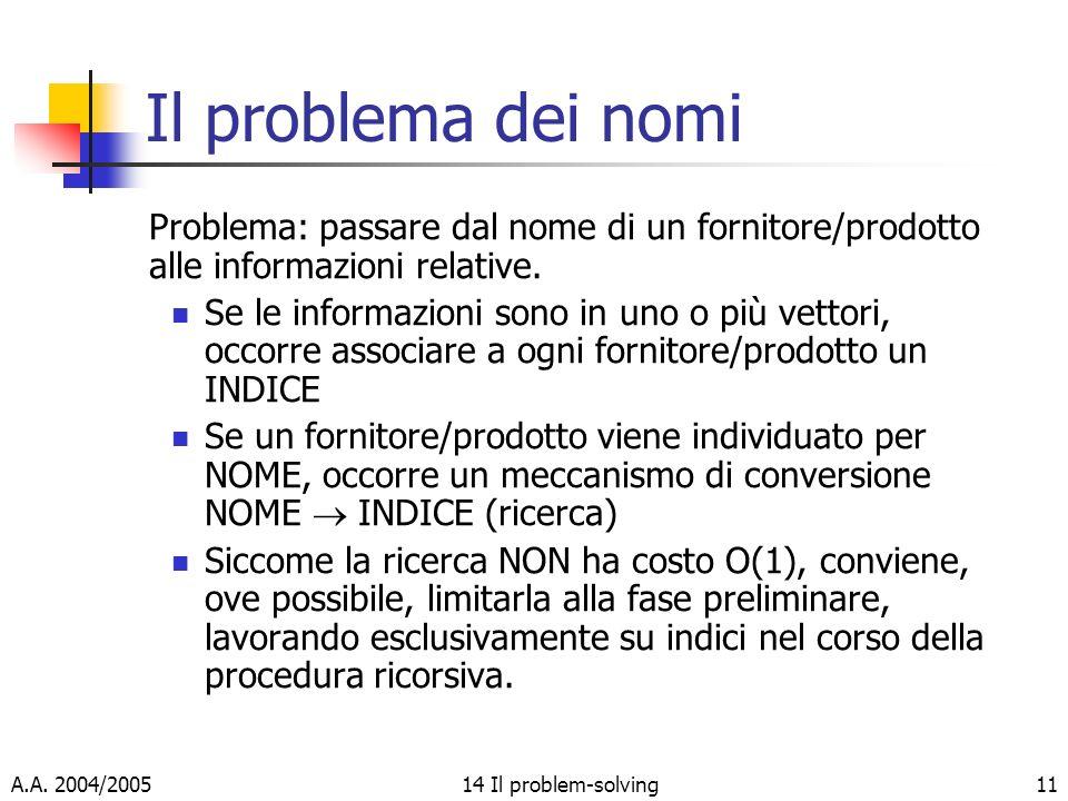 A.A. 2004/200514 Il problem-solving11 Il problema dei nomi Problema: passare dal nome di un fornitore/prodotto alle informazioni relative. Se le infor