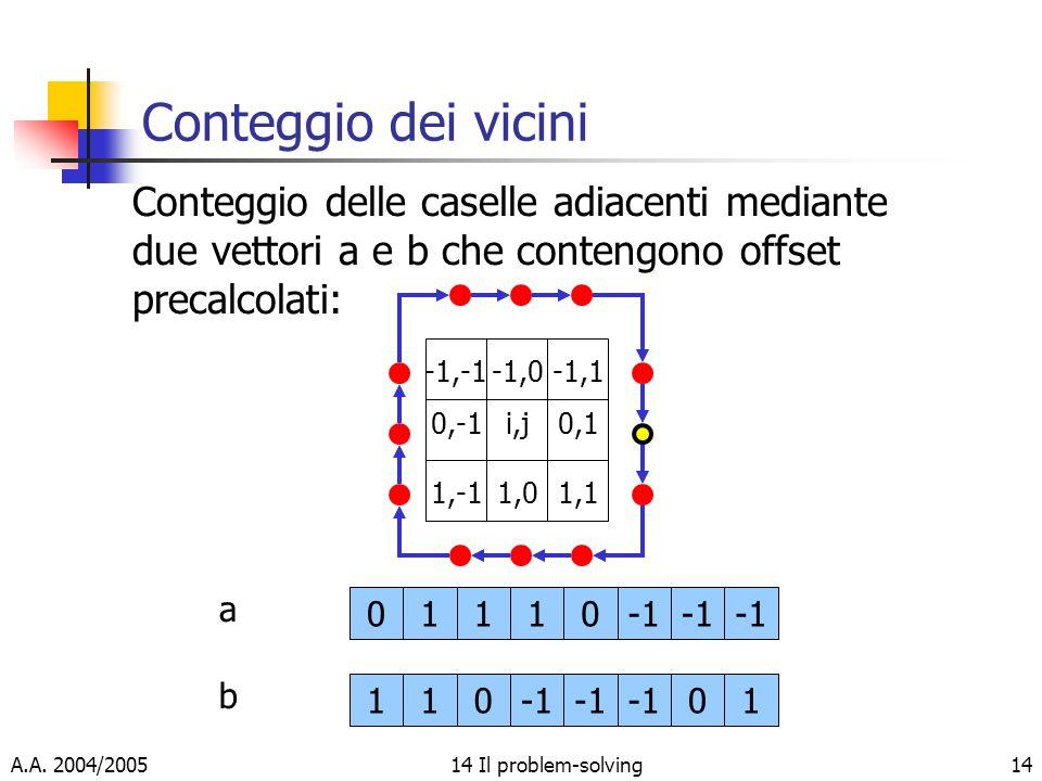 A.A. 2004/200514 Il problem-solving14 Conteggio dei vicini Conteggio delle caselle adiacenti mediante due vettori a e b che contengono offset precalco