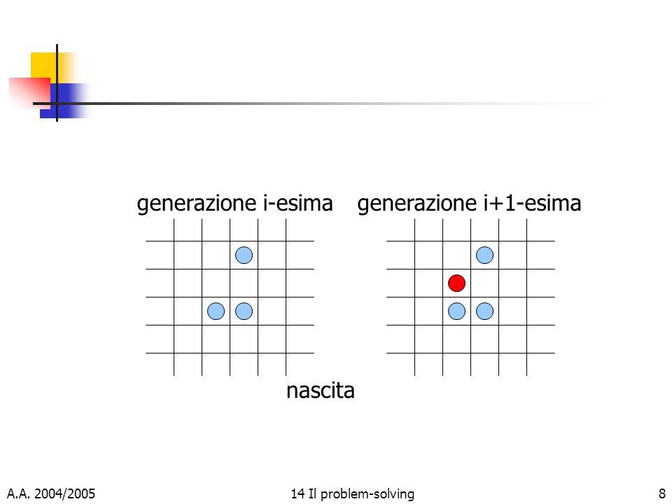 A.A. 2004/200514 Il problem-solving8 generazione i-esimagenerazione i+1-esima nascita