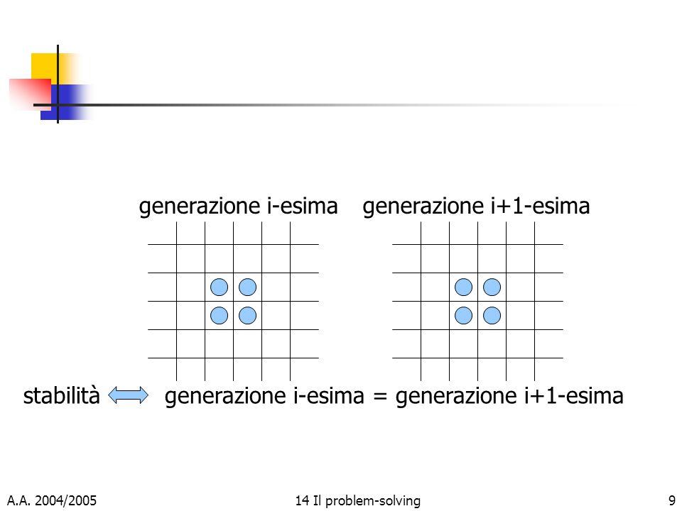 A.A. 2004/200514 Il problem-solving9 generazione i-esimagenerazione i+1-esima stabilità generazione i-esima = generazione i+1-esima