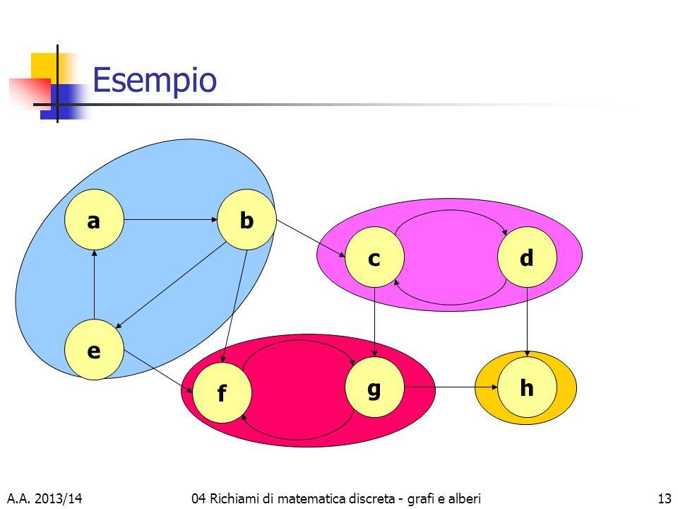 A.A. 2013/1404 Richiami di matematica discreta - grafi e alberi13 Esempio a e b f c g d h