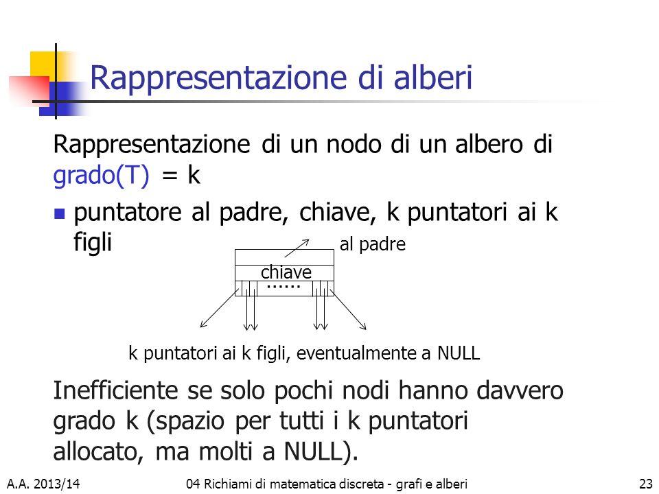 A.A. 2013/1404 Richiami di matematica discreta - grafi e alberi23 Rappresentazione di alberi Rappresentazione di un nodo di un albero di grado(T) = k