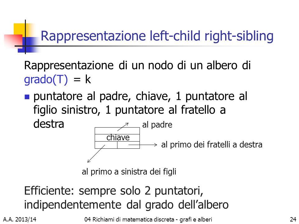 A.A. 2013/1404 Richiami di matematica discreta - grafi e alberi24 Rappresentazione left-child right-sibling Rappresentazione di un nodo di un albero d
