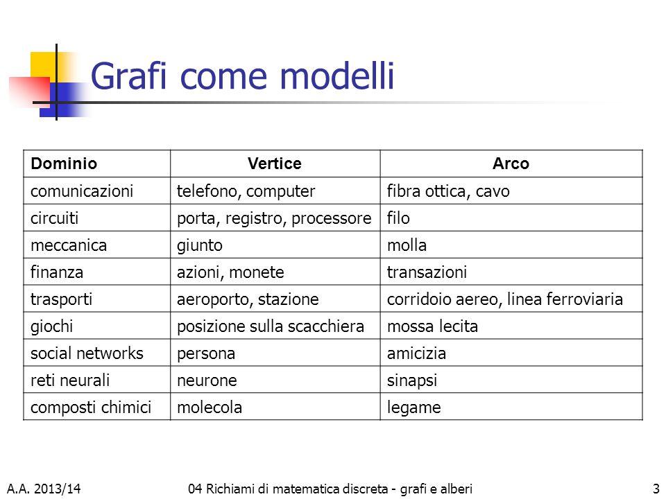 A.A. 2013/1404 Richiami di matematica discreta - grafi e alberi3 Grafi come modelli DominioVerticeArco comunicazionitelefono, computerfibra ottica, ca