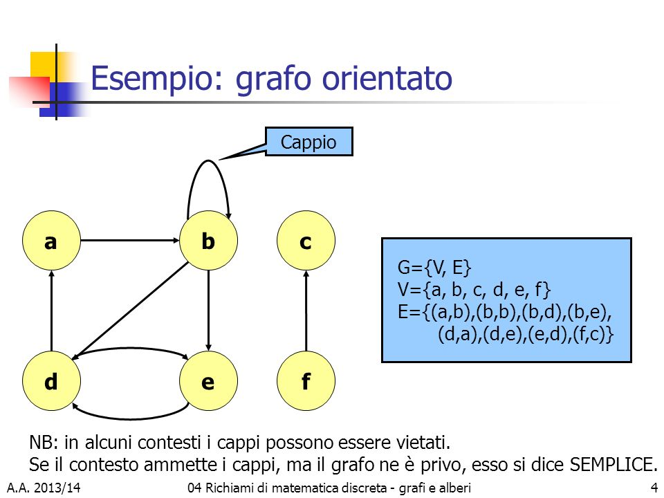 A.A. 2013/1404 Richiami di matematica discreta - grafi e alberi4 Esempio: grafo orientato d a ef bc Cappio G={V, E} V={a, b, c, d, e, f} E={(a,b),(b,b