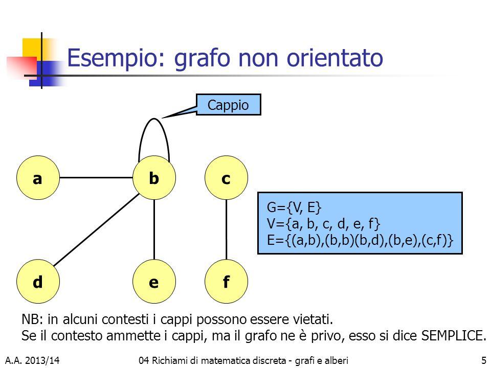 A.A. 2013/1404 Richiami di matematica discreta - grafi e alberi5 Esempio: grafo non orientato d a ef bc G={V, E} V={a, b, c, d, e, f} E={(a,b),(b,b)(b