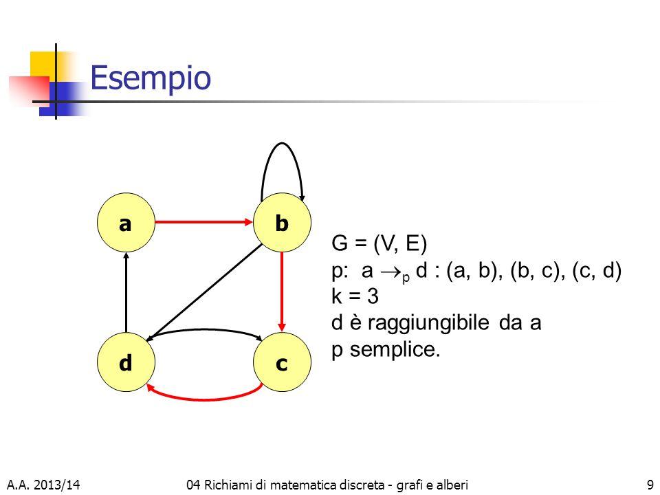 A.A. 2013/1404 Richiami di matematica discreta - grafi e alberi9 Esempio d a c b G = (V, E) p: a p d : (a, b), (b, c), (c, d) k = 3 d è raggiungibile