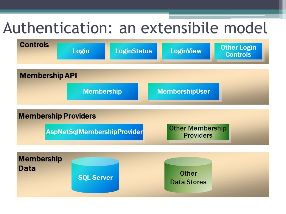 Un modello estendibile Membership API Membership Data Other Data Stores Controls Login LoginStatus LoginView Other Membership Providers Other Membersh