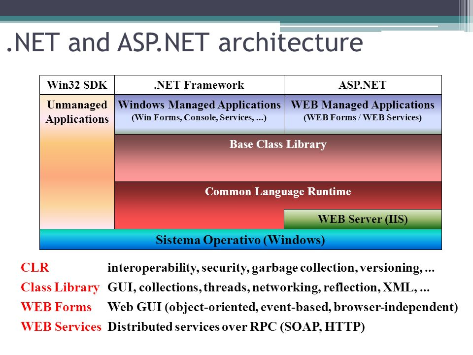 Using Web Site Administration tool (WSA) Parameters are stored in the web.config file Authentication type SMTP server, tracing, debugging, errors,...