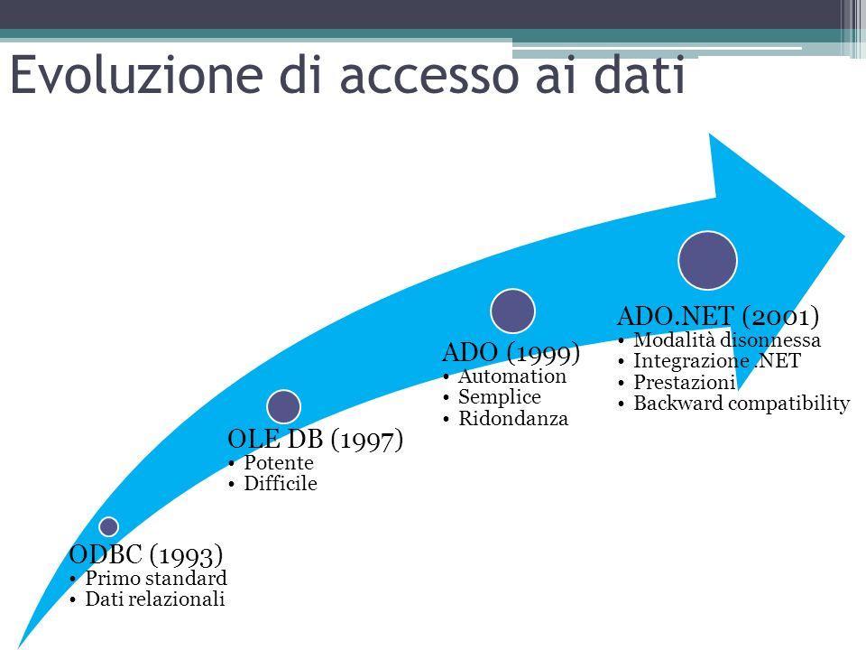 Evoluzione di accesso ai dati ODBC (1993) Primo standard Dati relazionali OLE DB (1997) Potente Difficile ADO (1999) Automation Semplice Ridondanza AD