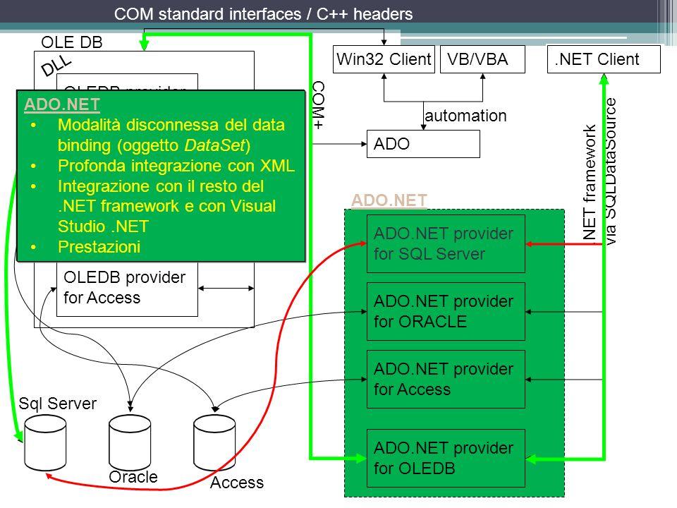 OLEDB provider for SQL Server OLEDB provider for Access OLEDB provider for ORACLE OLE DB DLL Win32 Client ADO COM standard interfaces / C++ headers au