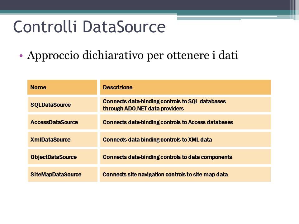 Controlli DataSource Approccio dichiarativo per ottenere i dati NomeDescrizione SQLDataSource Connects data-binding controls to SQL databases through