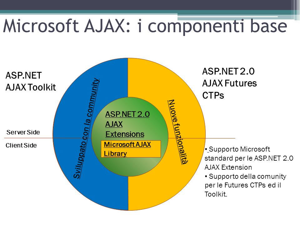 Server Side Client Side Microsoft AJAX Library ASP.NET 2.0 AJAX Extensions ASP.NET 2.0 AJAX Futures CTPs ASP.NET AJAX Toolkit Sviluppato con la commun