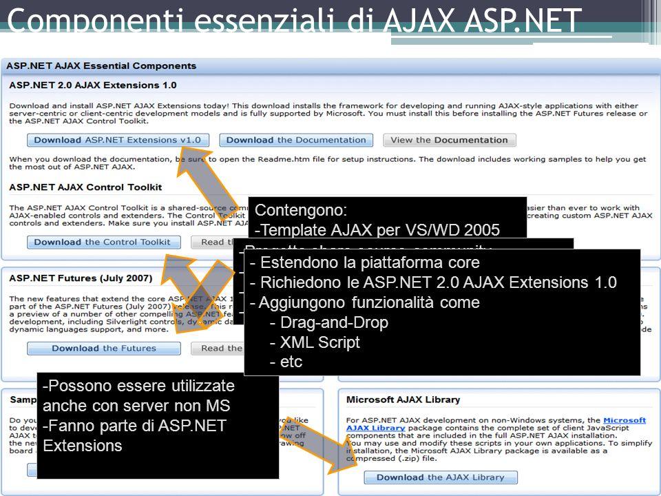 Componenti essenziali di AJAX ASP.NET Contengono: -Template AJAX per VS/WD 2005 -Controlli lato server -Ajax Library (JavaScript lato client) -Possono