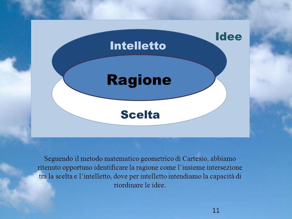 Idee Intelletto Scelta Ragione Seguendo il metodo matematico geometrico di Cartesio, abbiamo ritenuto opportuno identificare la ragione come linsieme intersezione tra la scelta e lintelletto, dove per intelletto intendiamo la capacità di riordinare le idee.