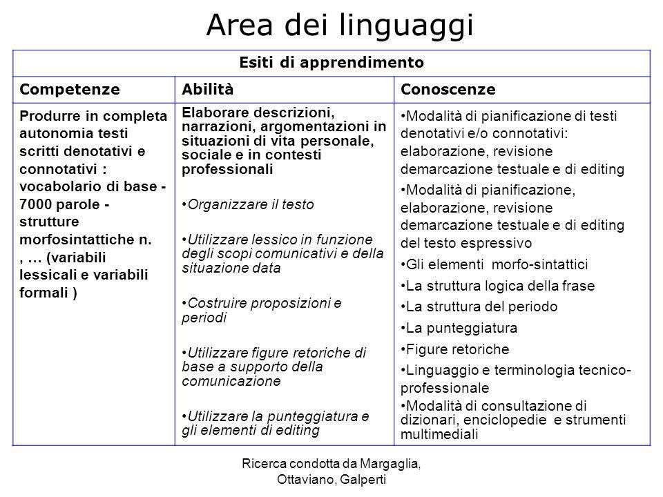 Ricerca condotta da Margaglia, Ottaviano, Galperti Area dei linguaggi Esiti di apprendimento CompetenzeAbilitàConoscenze Produrre in completa autonomi
