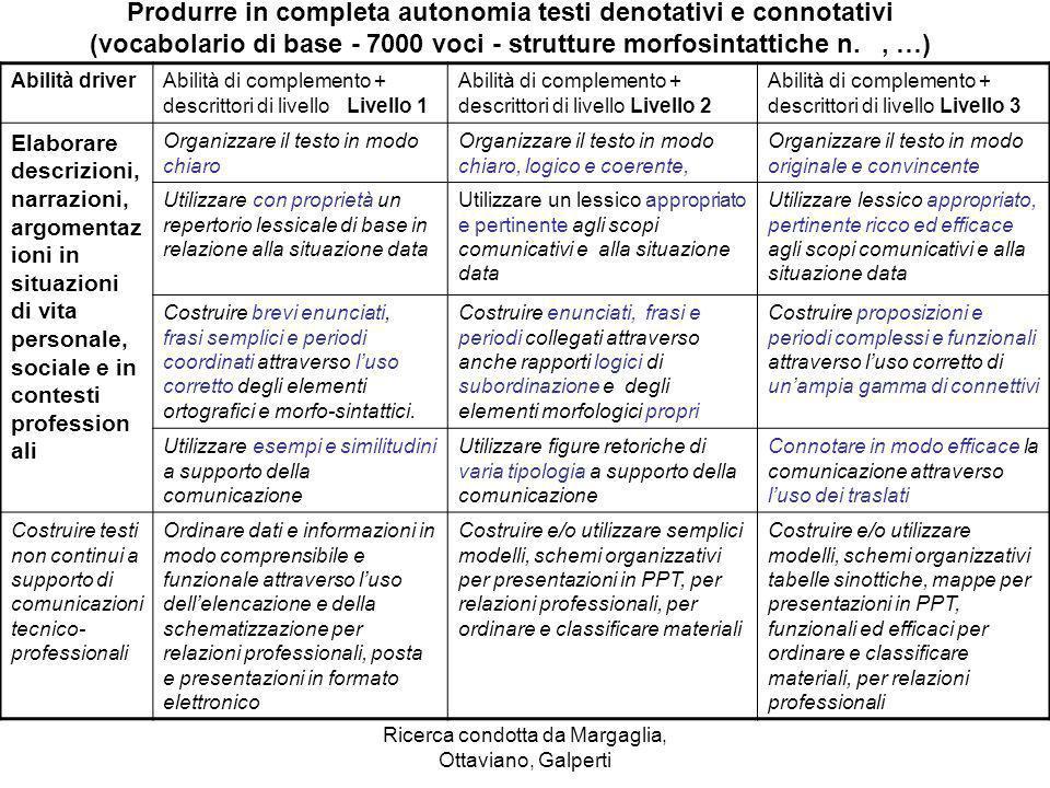 Ricerca condotta da Margaglia, Ottaviano, Galperti Produrre in completa autonomia testi denotativi e connotativi (vocabolario di base - 7000 voci - st