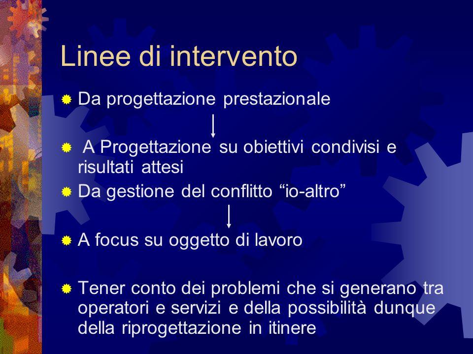 Linee di intervento Da progettazione prestazionale A Progettazione su obiettivi condivisi e risultati attesi Da gestione del conflitto io-altro A focu