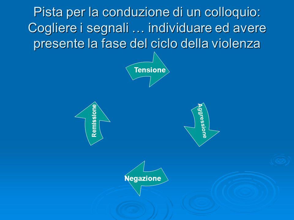 Pista per la conduzione di un colloquio: Cogliere i segnali … individuare ed avere presente la fase del ciclo della violenza Tensione Aggressione Nega
