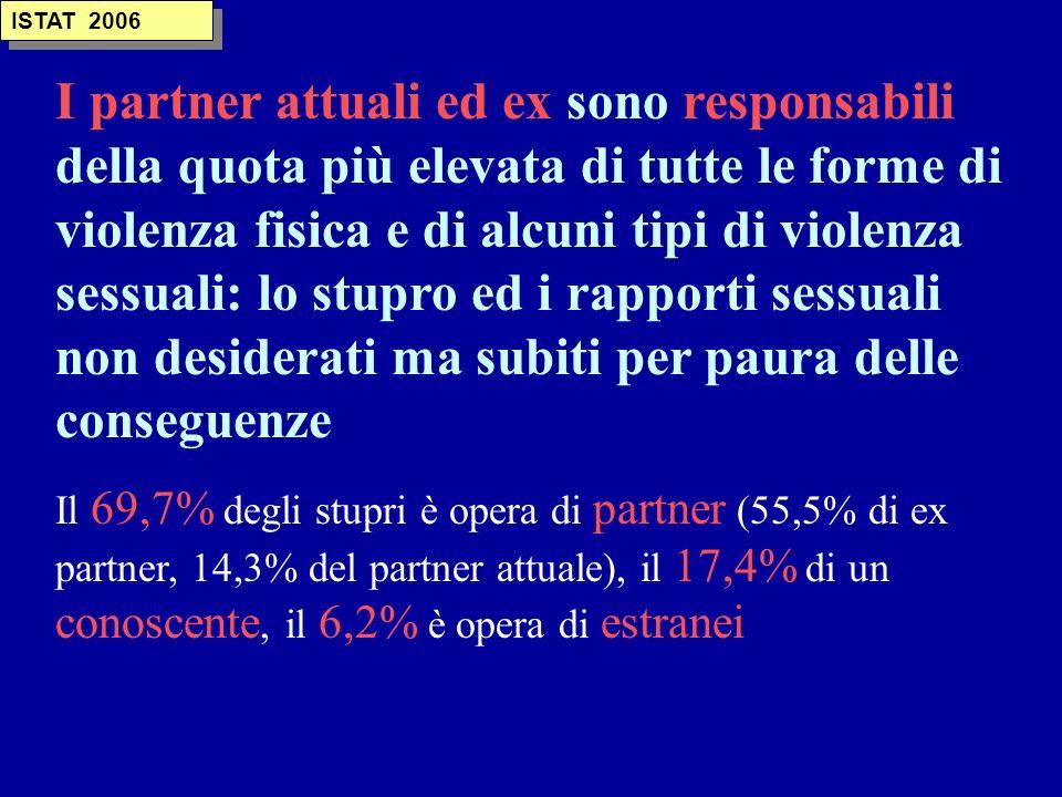 TIPO DI VIOLENZA Psicologica 131 Fisica 207 Sessuale 14 Stalking 10 Economica 25