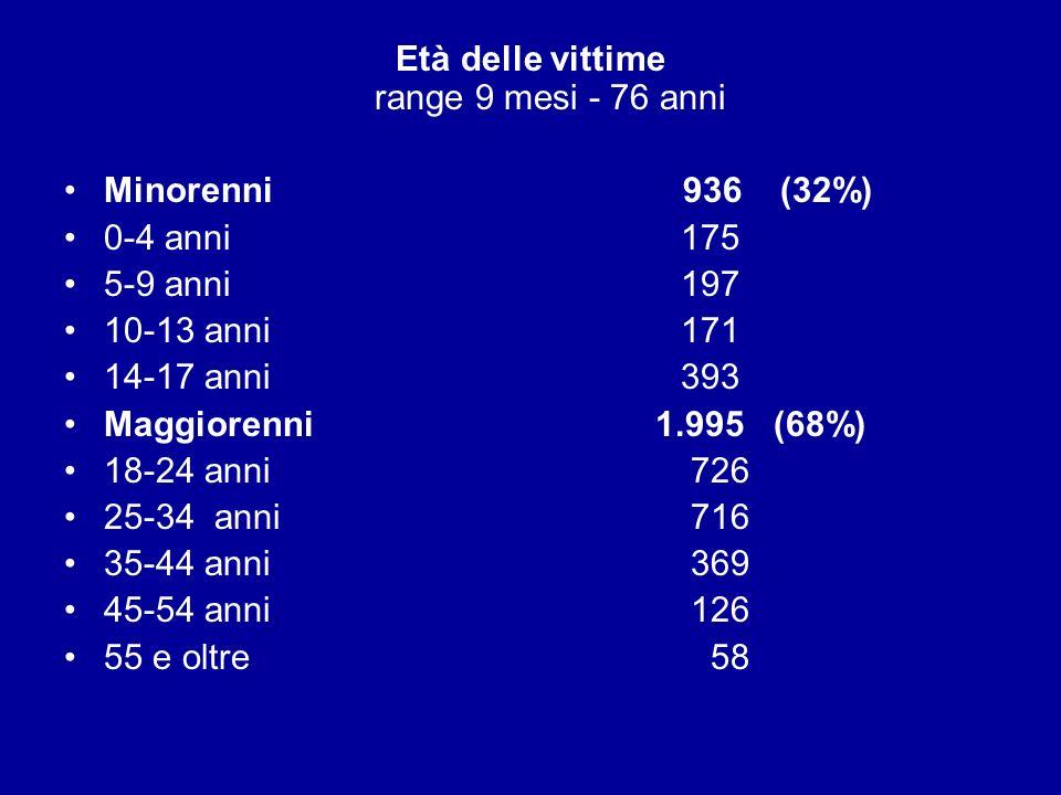 Età delle vittime range 9 mesi - 76 anni Minorenni 936 (32%) 0-4 anni 175 5-9 anni 197 10-13 anni 171 14-17 anni 393 Maggiorenni 1.995 (68%) 18-24 ann