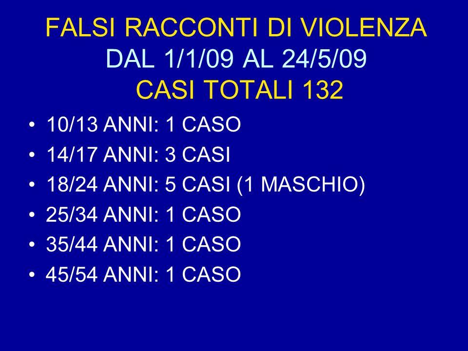 FALSI RACCONTI DI VIOLENZA DAL 1/1/09 AL 24/5/09 CASI TOTALI 132 10/13 ANNI: 1 CASO 14/17 ANNI: 3 CASI 18/24 ANNI: 5 CASI (1 MASCHIO) 25/34 ANNI: 1 CASO 35/44 ANNI: 1 CASO 45/54 ANNI: 1 CASO