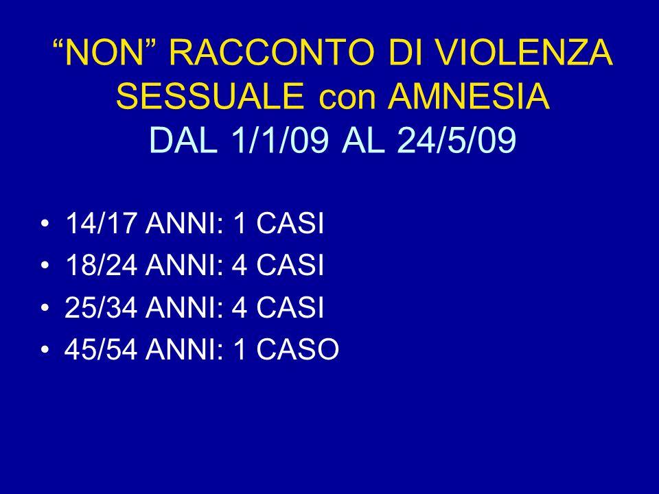 NON RACCONTO DI VIOLENZA SESSUALE con AMNESIA DAL 1/1/09 AL 24/5/09 14/17 ANNI: 1 CASI 18/24 ANNI: 4 CASI 25/34 ANNI: 4 CASI 45/54 ANNI: 1 CASO