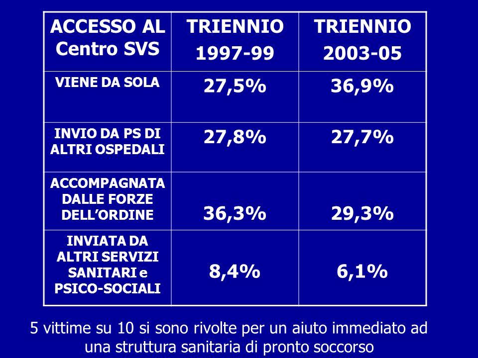 ACCESSO AL Centro SVS TRIENNIO 1997-99 TRIENNIO 2003-05 VIENE DA SOLA 27,5%36,9% INVIO DA PS DI ALTRI OSPEDALI 27,8%27,7% ACCOMPAGNATA DALLE FORZE DELLORDINE 36,3%29,3% INVIATA DA ALTRI SERVIZI SANITARI e PSICO-SOCIALI 8,4%6,1% 5 vittime su 10 si sono rivolte per un aiuto immediato ad una struttura sanitaria di pronto soccorso