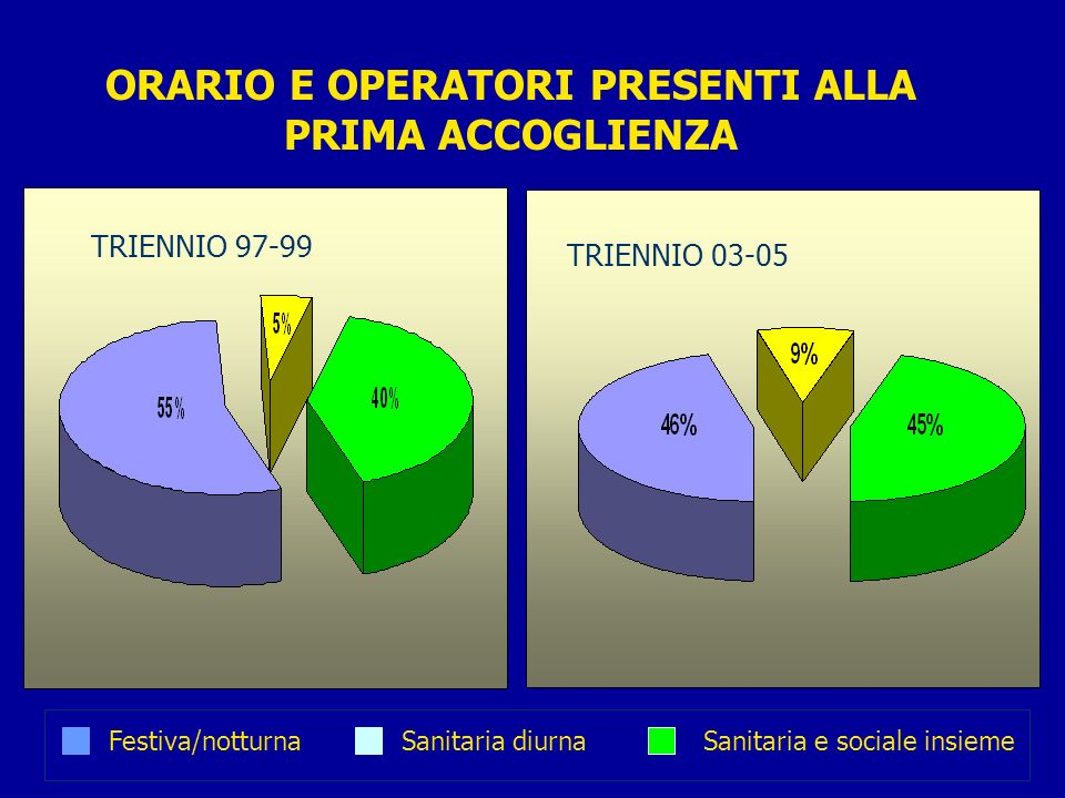ORARIO E OPERATORI PRESENTI ALLA PRIMA ACCOGLIENZA Festiva/notturnaSanitaria diurnaSanitaria e sociale insieme TRIENNIO 97-99 TRIENNIO 03-05