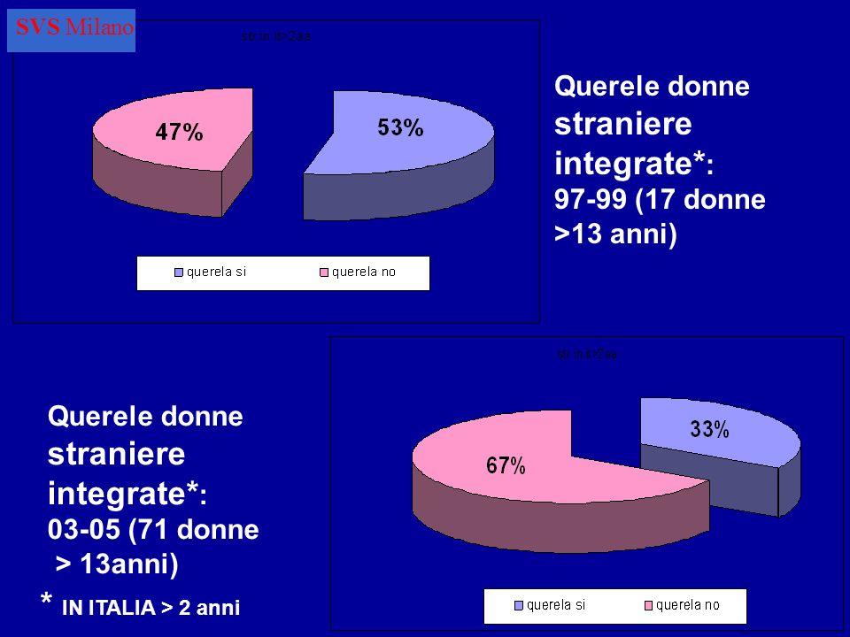 Querele donne straniere integrate* : 97-99 (17 donne >13 anni) Querele donne straniere integrate* : 03-05 (71 donne > 13anni) * IN ITALIA > 2 anni SVS Milano