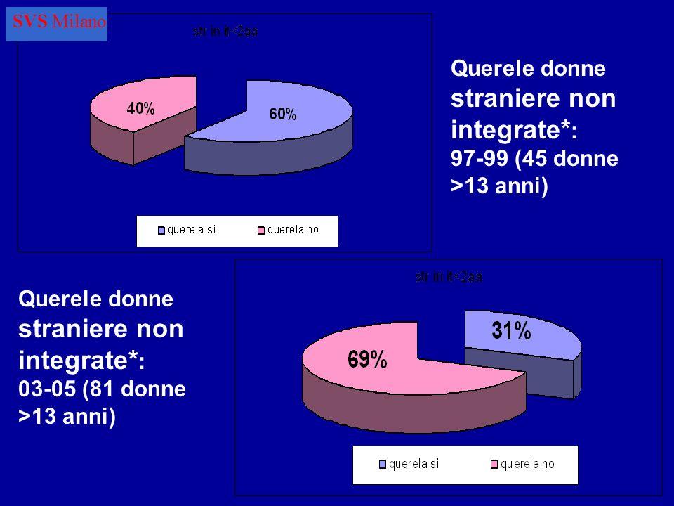 Querele donne straniere non integrate* : 97-99 (45 donne >13 anni) Querele donne straniere non integrate* : 03-05 (81 donne >13 anni) SVS Milano