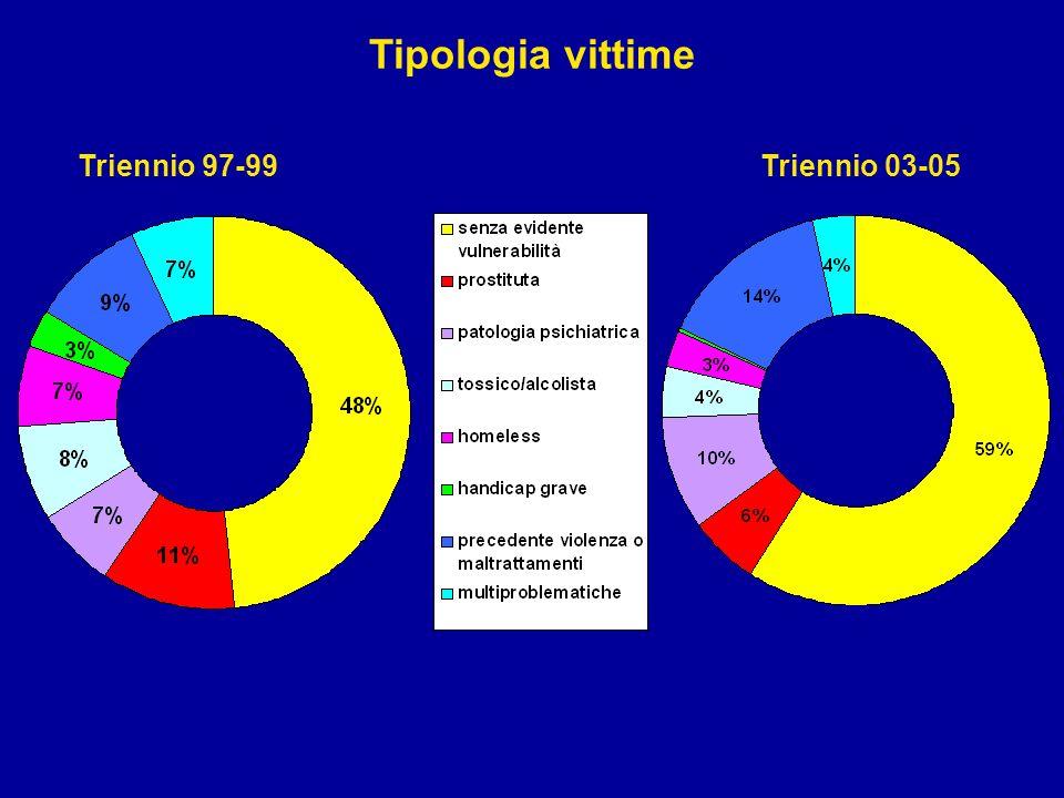 Tipologia vittime Triennio 97-99Triennio 03-05