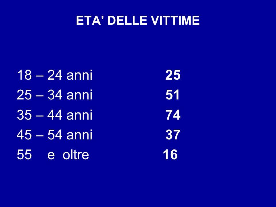 ETA DELLE VITTIME 18 – 24 anni 25 25 – 34 anni 51 35 – 44 anni 74 45 – 54 anni 37 55 e oltre 16