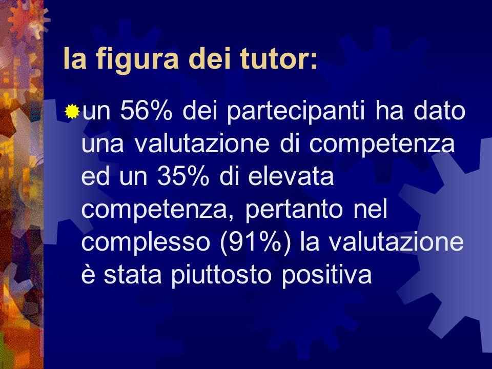 la figura dei tutor: un 56% dei partecipanti ha dato una valutazione di competenza ed un 35% di elevata competenza, pertanto nel complesso (91%) la va
