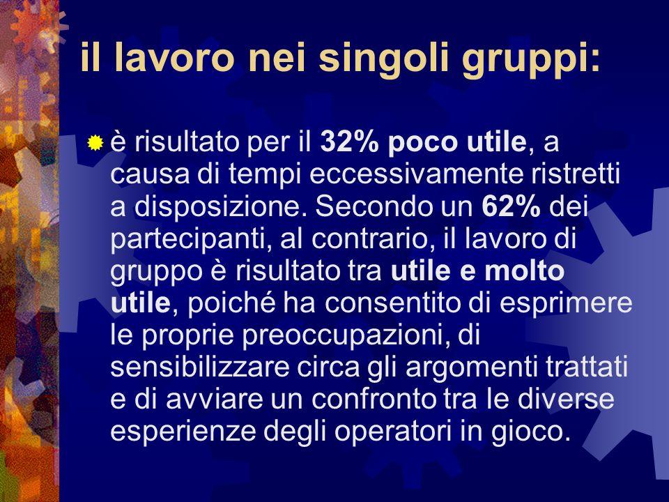 il lavoro nei singoli gruppi: è risultato per il 32% poco utile, a causa di tempi eccessivamente ristretti a disposizione. Secondo un 62% dei partecip