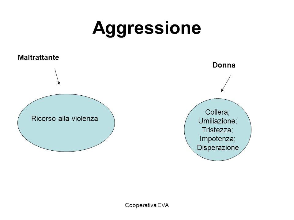 Cooperativa EVA Aggressione Maltrattante Ricorso alla violenza Collera; Umiliazione; Tristezza; Impotenza; Disperazione Donna