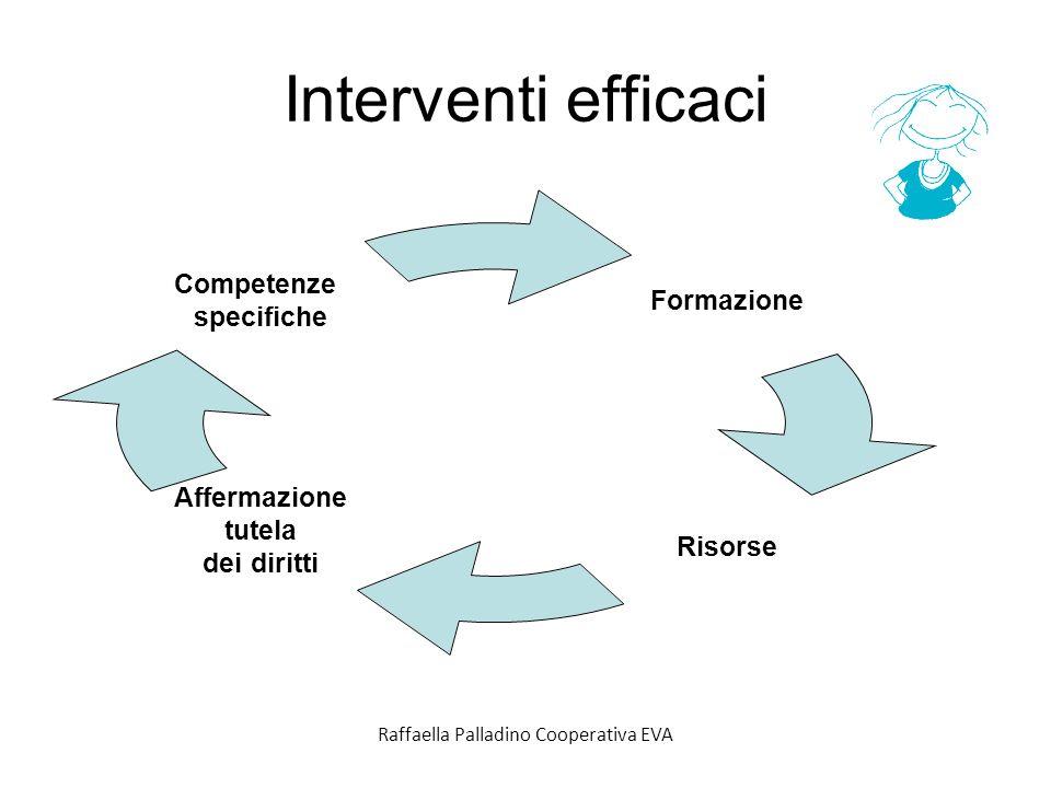 Interventi efficaci Formazione Risorse Affermazione tutela dei diritti Competenze specifiche Raffaella Palladino Cooperativa EVA