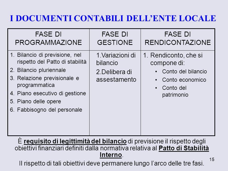 15 1.Rendiconto, che si compone di: Conto del bilancio Conto economico Conto del patrimonio 1.Variazioni di bilancio 2.Delibera di assestamento 1.Bila