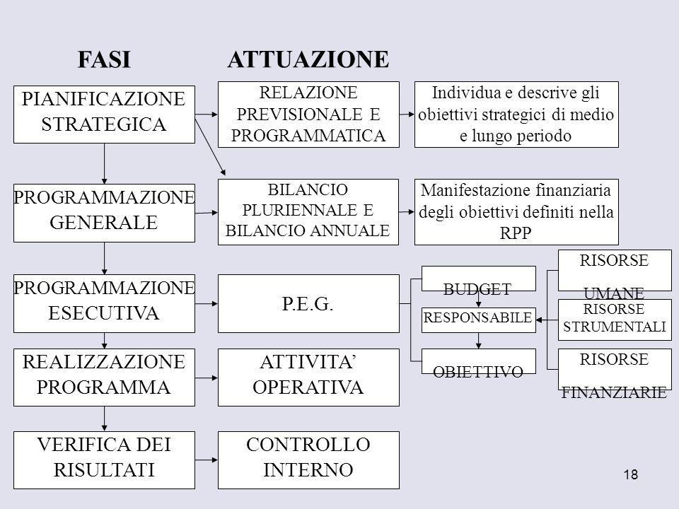 18 PIANIFICAZIONE STRATEGICA PROGRAMMAZIONE GENERALE PROGRAMMAZIONE ESECUTIVA REALIZZAZIONE PROGRAMMA VERIFICA DEI RISULTATI FASI RELAZIONE PREVISIONA