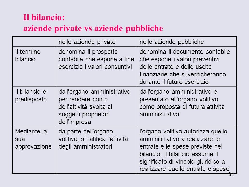 31 nelle aziende privatenelle aziende pubbliche Il termine bilancio denomina il prospetto contabile che espone a fine esercizio i valori consuntivi de