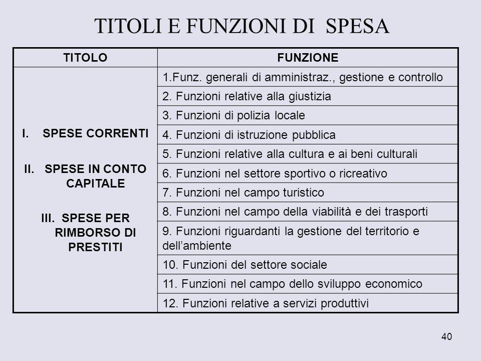 40 TITOLOFUNZIONE I.SPESE CORRENTI II.SPESE IN CONTO CAPITALE III.SPESE PER RIMBORSO DI PRESTITI 1.Funz. generali di amministraz., gestione e controll