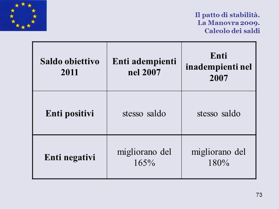 73 Saldo obiettivo 2011 Enti adempienti nel 2007 Enti inadempienti nel 2007 Enti positivistesso saldo Enti negativi migliorano del 165% migliorano del
