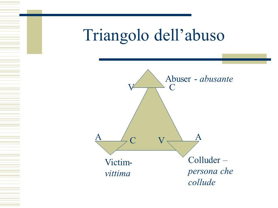 Triangolo dellabuso Abuser - abusante Victim- vittima Colluder – persona che collude AA CV CV