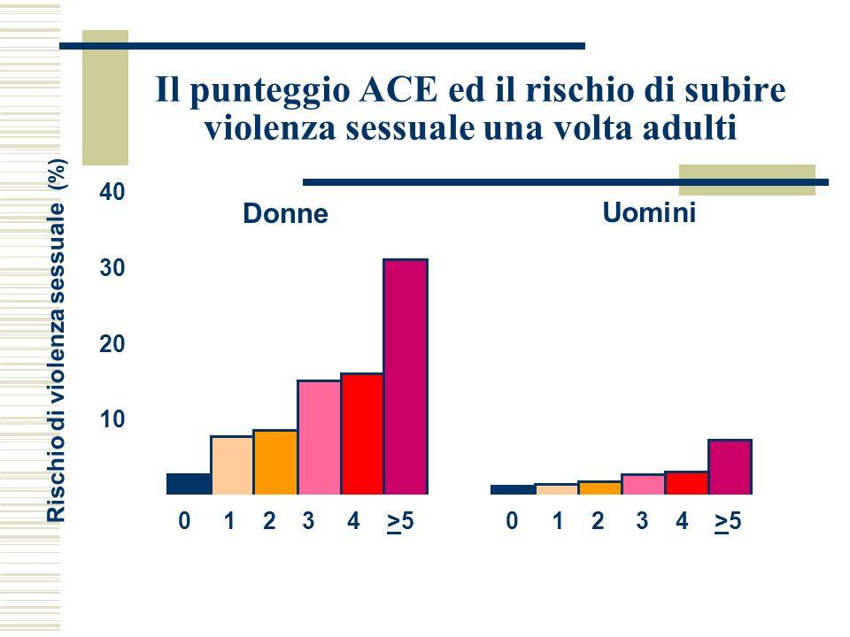 Il punteggio ACE ed il rischio di subire violenza sessuale una volta adulti 0 10 20 30 40 Donne Uomini 0 1 2 3 4 >5 Rischio di violenza sessuale (%)
