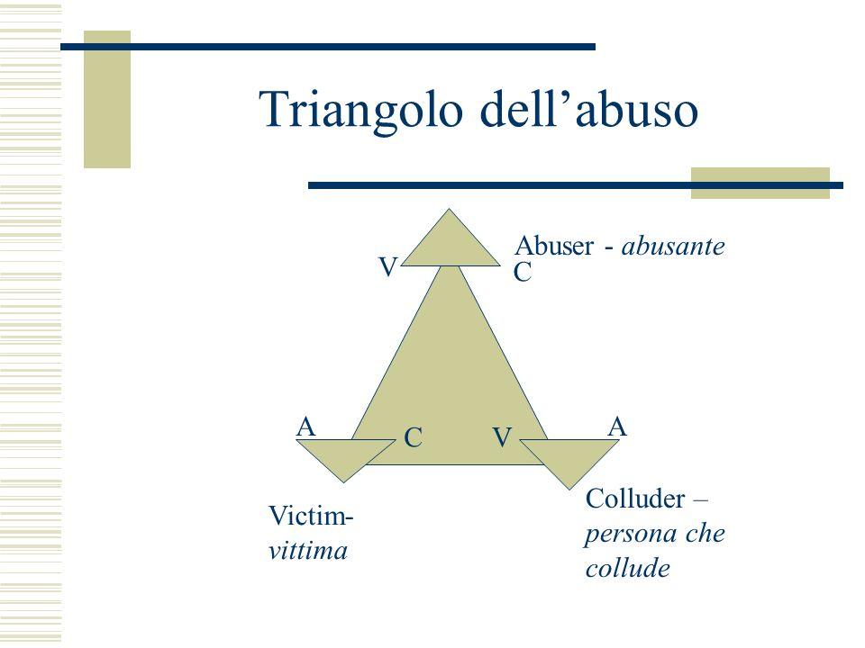 Triangolo dellabuso Abuser - abusante Victim- vittima Colluder – persona che collude AA CV C V